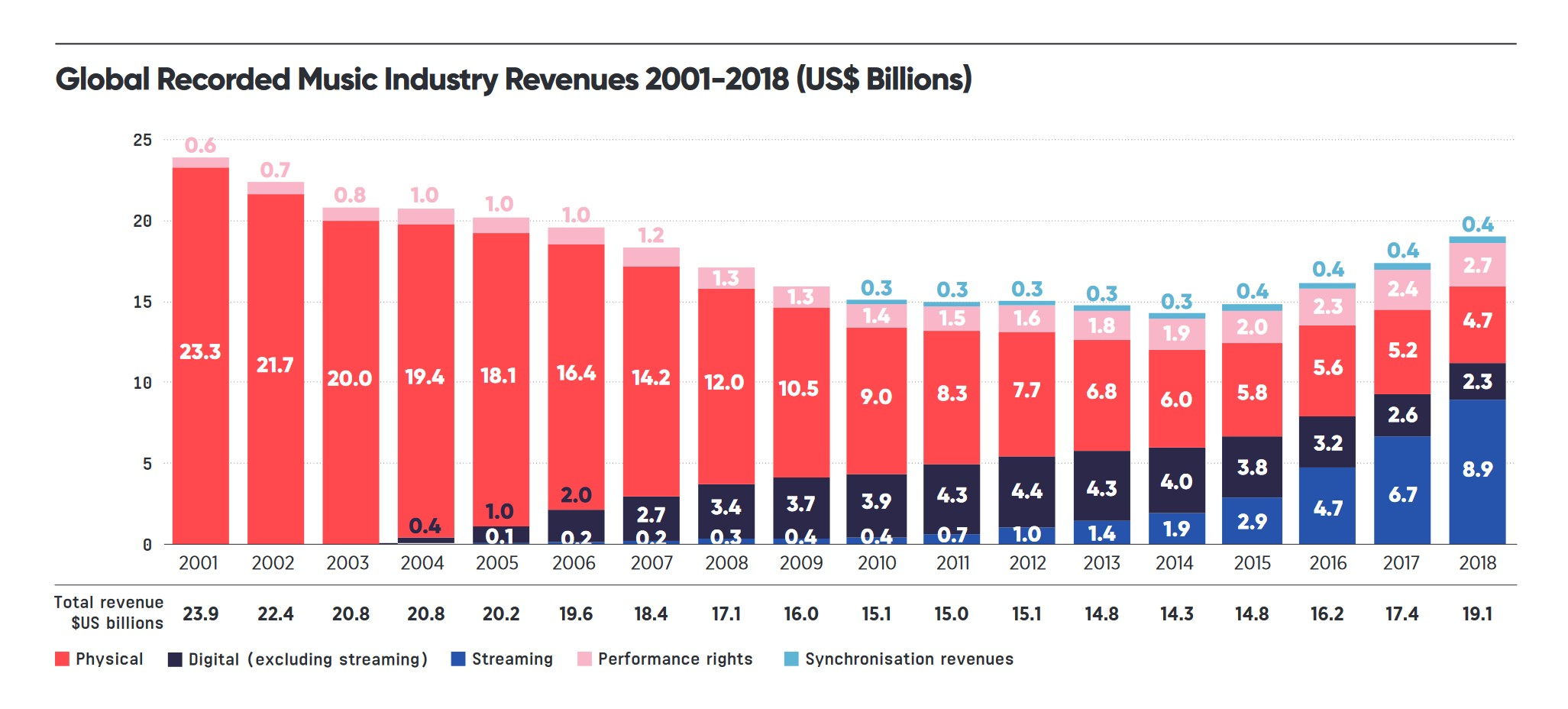 Music Industry Revenue Table Downloads